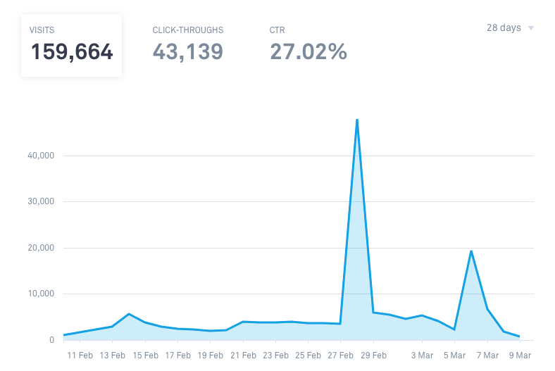 Linkfire insights showing visits, click thoughts and CTR